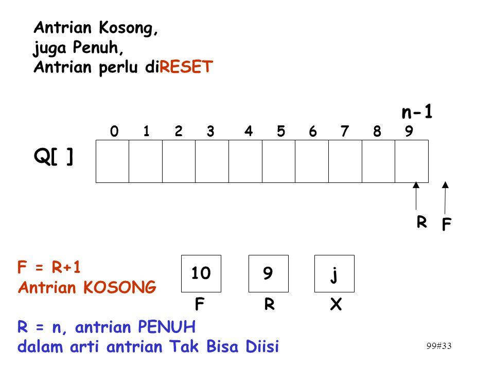 n-1 Q[ ] Antrian Kosong, juga Penuh, Antrian perlu diRESET R F F = R+1